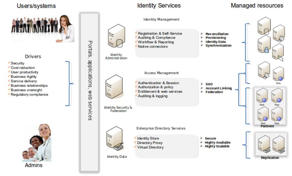 infrastructure de gestions des identités