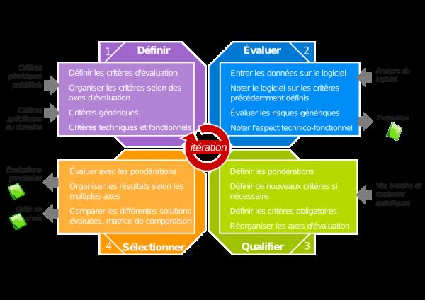 methode-eval-opensource-qsos
