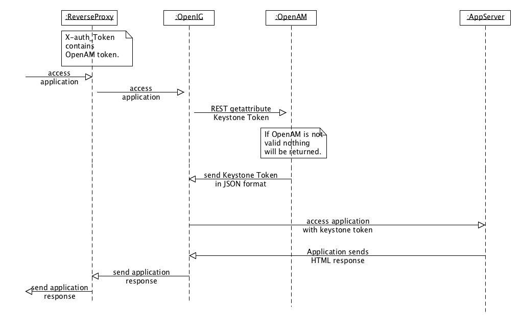 Openstack U0026 39 S Keystone Integration With Openam - Forgerock U0026 39 S Wiki