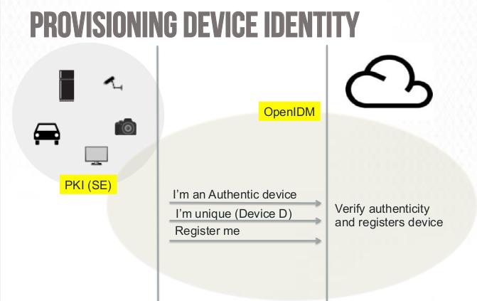 provisioning device identity