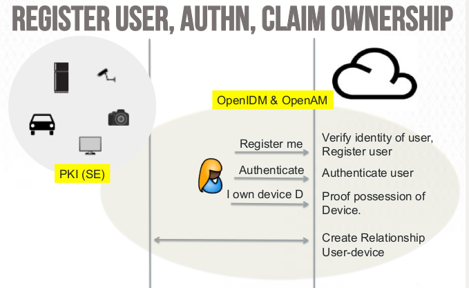 Register user, authn, claim ownership