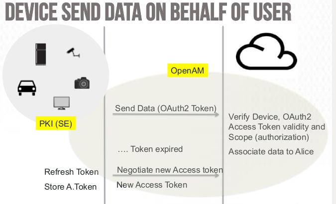 Device send data on behalf of user