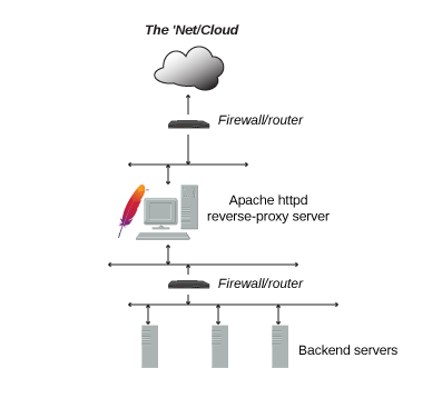 Protecting Keycloak RedHat SSO with a Reverse Proxy