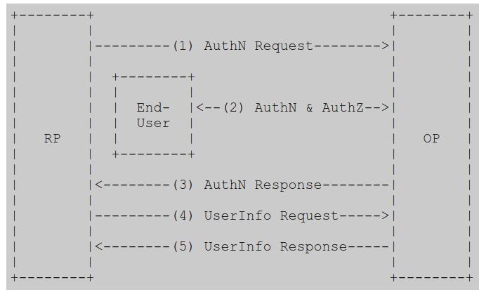 apache2 mod_auth_openidc module with Keycloak