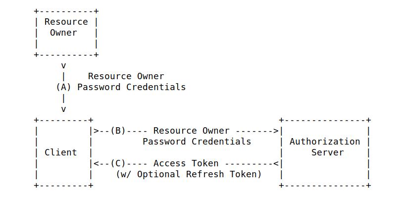 Keycloak X509 Certificate Authentication